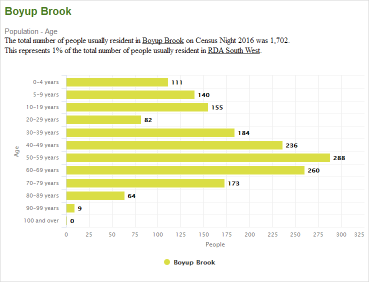 Boyup Brook population