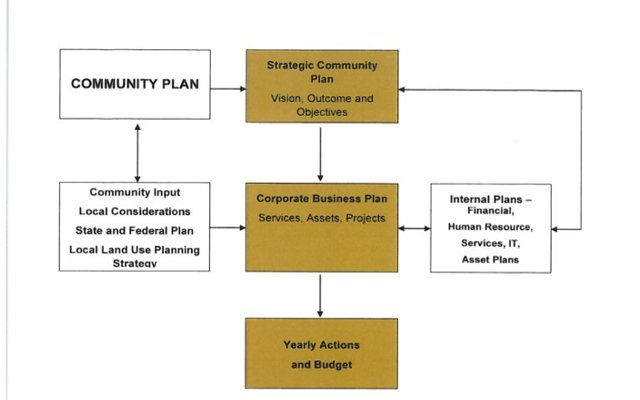 Ingegrated Planning Diagram